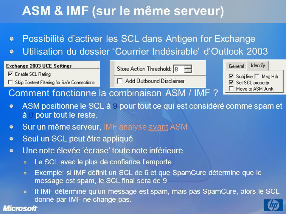 ASM & IMF (sur le même serveur) Possibilité dactiver les SCL dans Antigen for Exchange Utilisation du dossier Courrier Indésirable dOutlook 2003 Comme