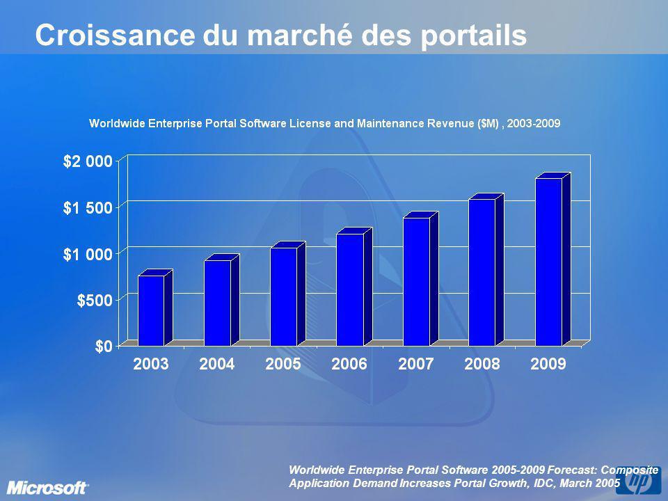 Croissance du marché des portails Worldwide Enterprise Portal Software 2005-2009 Forecast: Composite Application Demand Increases Portal Growth, IDC,