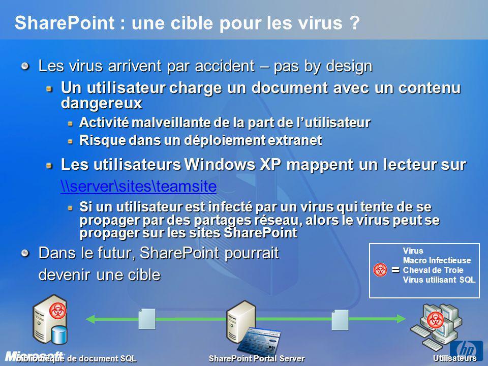 SharePoint : une cible pour les virus ? Les virus arrivent par accident – pas by design Un utilisateur charge un document avec un contenu dangereux Ac