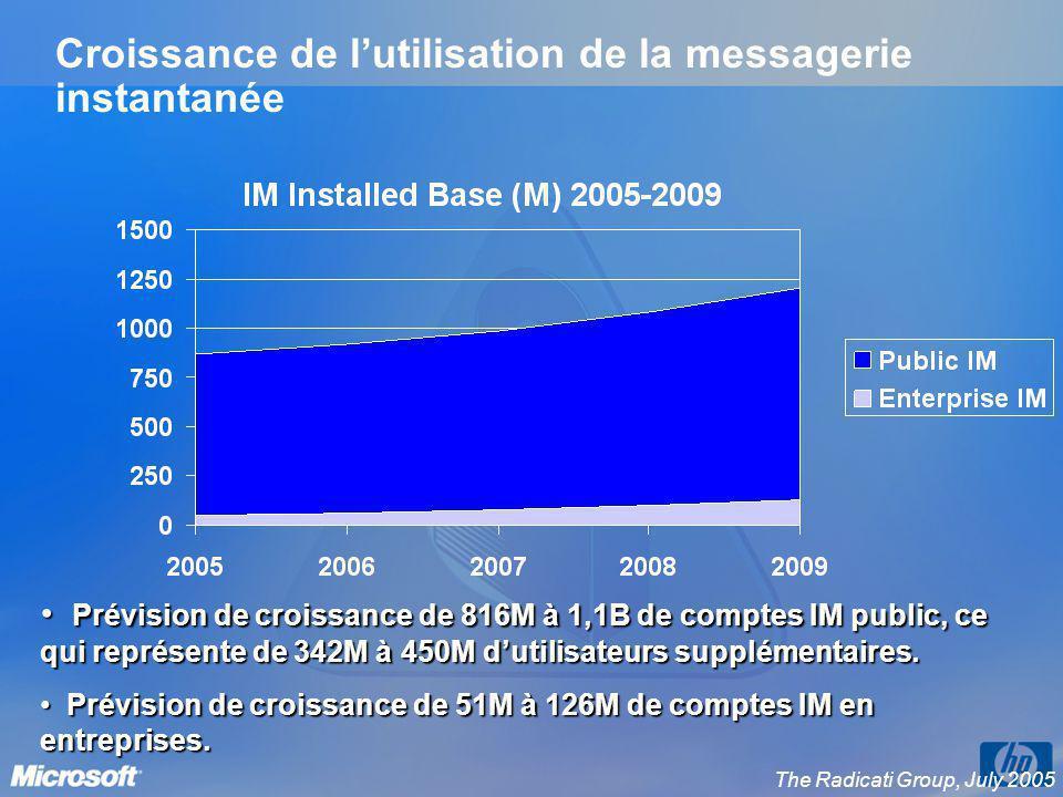 Croissance de lutilisation de la messagerie instantanée Prévision de croissance de 816M à 1,1B de comptes IM public, ce qui représente de 342M à 450M
