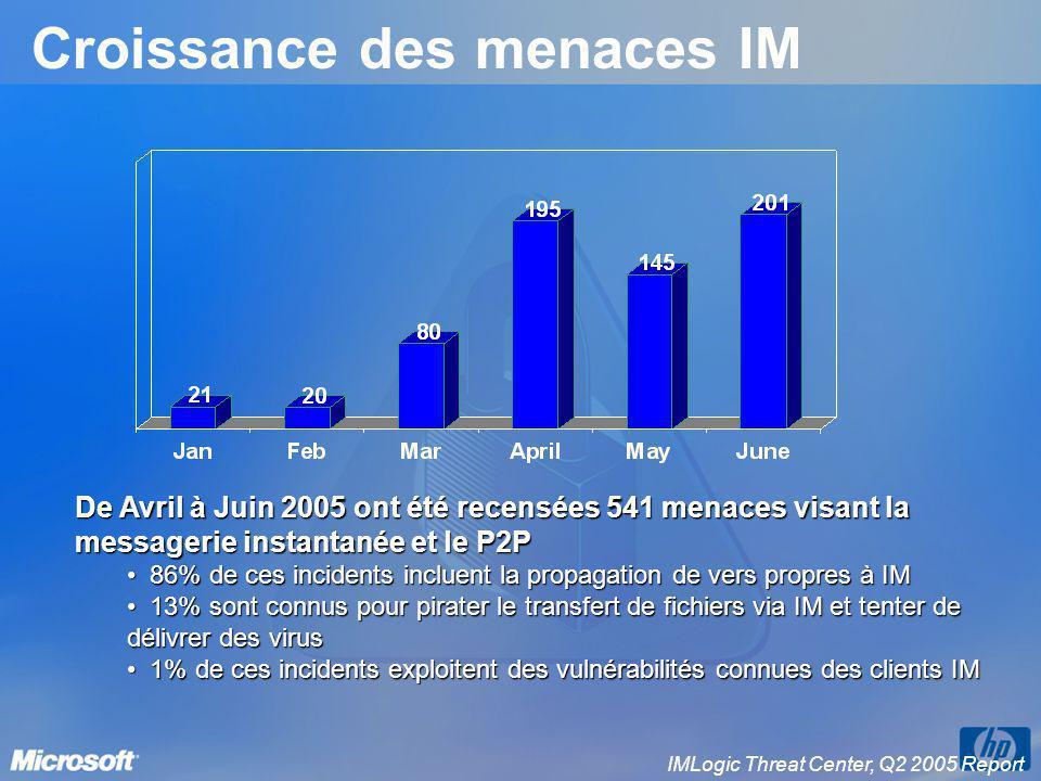 Croissance des menaces IM IMLogic Threat Center, Q2 2005 Report De Avril à Juin 2005 ont été recensées 541 menaces visant la messagerie instantanée et
