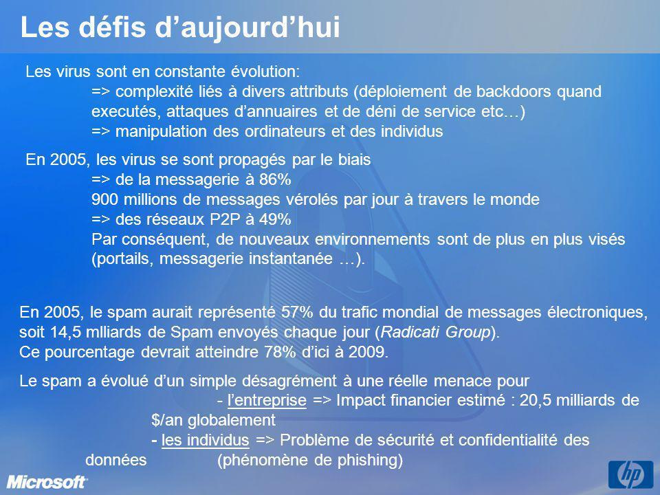 Les défis daujourdhui En 2005, le spam aurait représenté 57% du trafic mondial de messages électroniques, soit 14,5 mlliards de Spam envoyés chaque jo