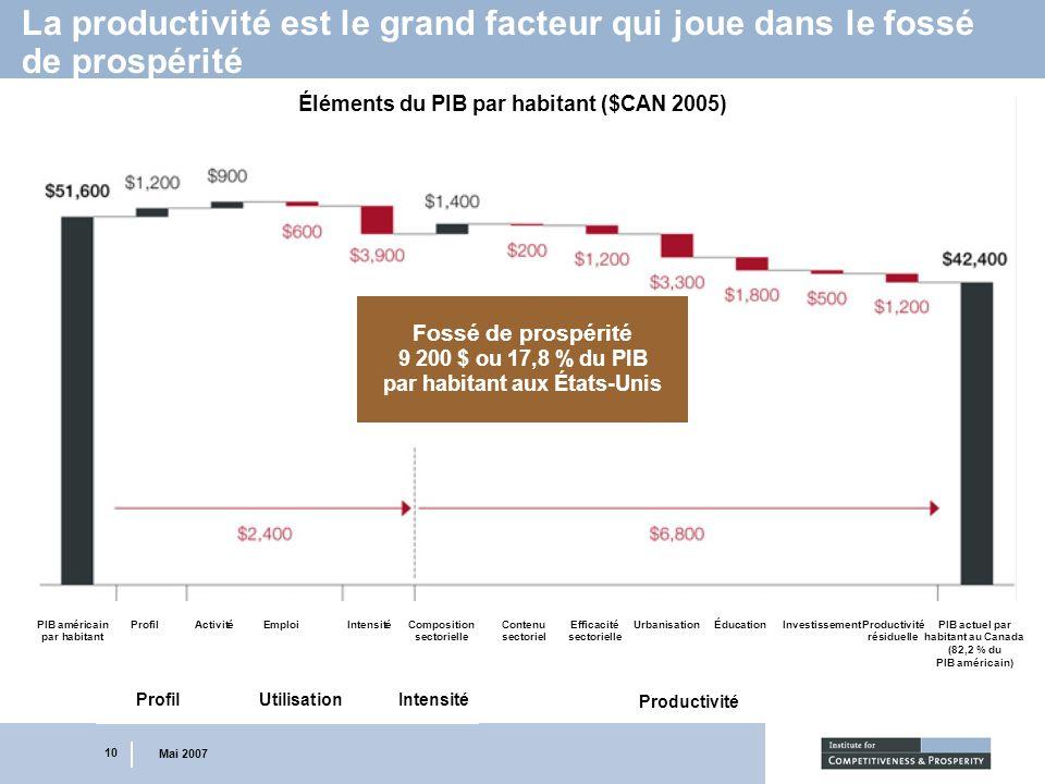 10 Mai 2007 La productivité est le grand facteur qui joue dans le fossé de prospérité Éléments du PIB par habitant ($CAN 2005) Fossé de prospérité 9 2
