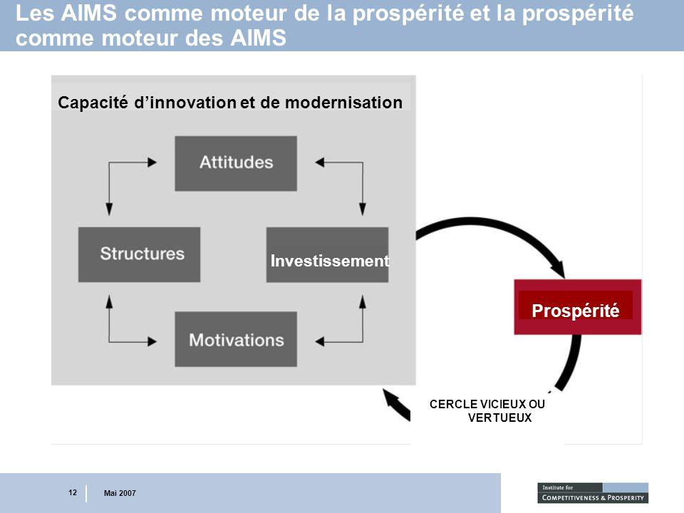 12 Mai 2007 Les AIMS comme moteur de la prospérité et la prospérité comme moteur des AIMS Capacité dinnovation et de modernisation Investissement Pros