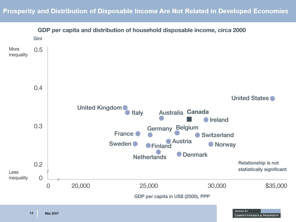 14 Mai 2007 Prosperity and Distribution of Disposable Income Are Not Related in Developed Economies