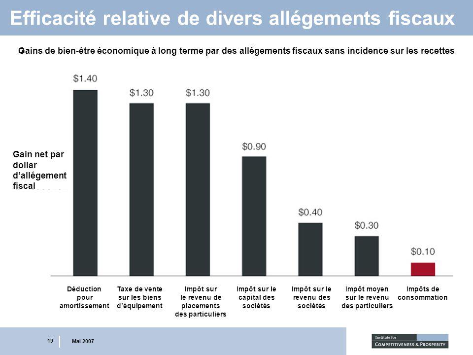 19 Mai 2007 Efficacité relative de divers allégements fiscaux Gains de bien-être économique à long terme par des allégements fiscaux sans incidence su