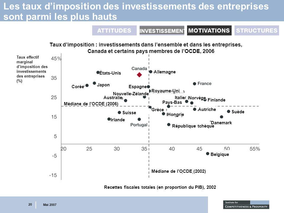 20 Mai 2007 Les taux dimposition des investissements des entreprises sont parmi les plus hauts INVESTISSEMENT Taux effectif marginal dimposition des i