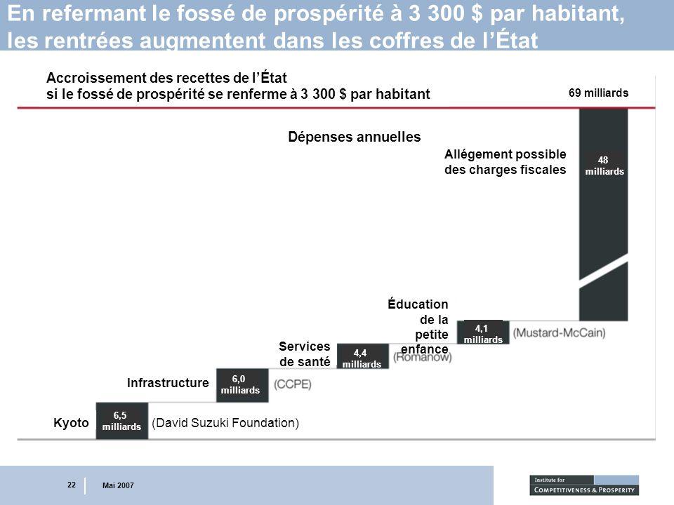 22 Mai 2007 En refermant le fossé de prospérité à 3 300 $ par habitant, les rentrées augmentent dans les coffres de lÉtat Accroissement des recettes d