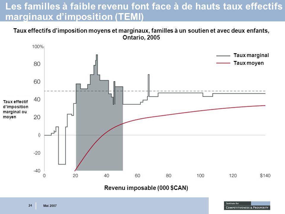 24 Mai 2007 Les familles à faible revenu font face à de hauts taux effectifs marginaux dimposition (TEMI) Taux effectifs dimposition moyens et margina