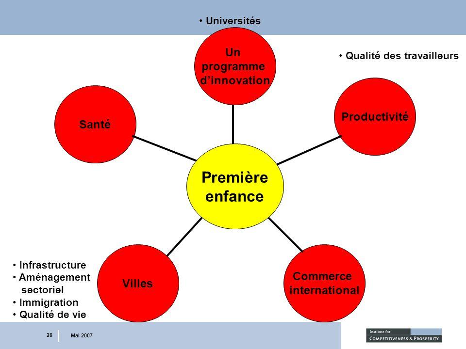 28 Mai 2007 Commerce international Santé Un programme dinnovation Universités Productivité Qualité des travailleurs Villes Infrastructure Aménagement