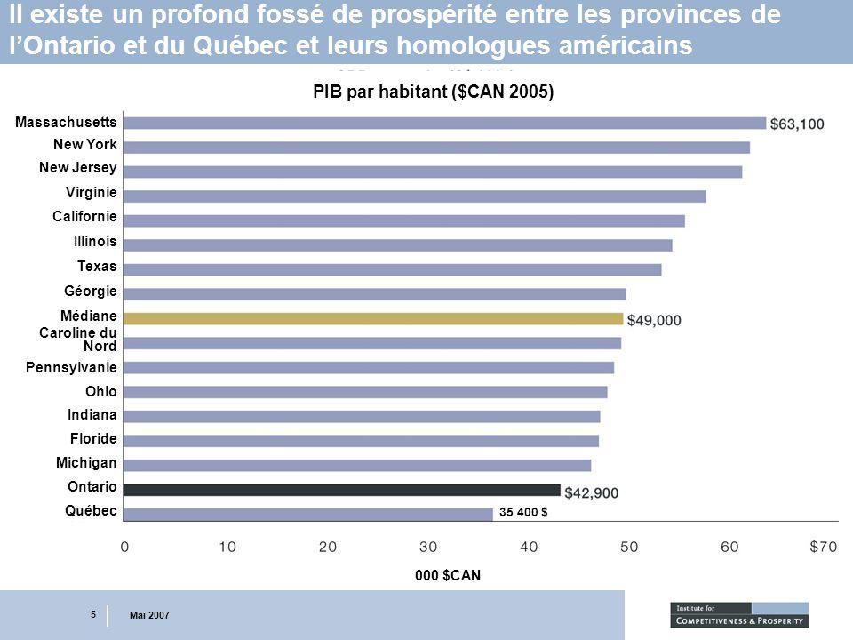 5 Mai 2007 Il existe un profond fossé de prospérité entre les provinces de lOntario et du Québec et leurs homologues américains 35 400 $ PIB par habit