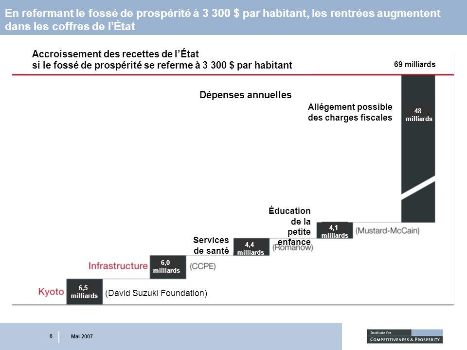 6 Mai 2007 En refermant le fossé de prospérité à 3 300 $ par habitant, les rentrées augmentent dans les coffres de lÉtat Accroissement des recettes de