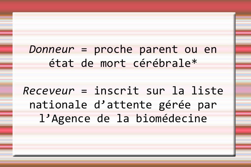 Donneur = proche parent ou en état de mort cérébrale* Receveur = inscrit sur la liste nationale dattente gérée par lAgence de la biomédecine