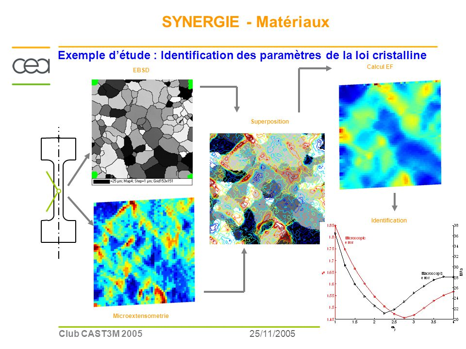 25/11/2005Club CAST3M 2005 EBSD Microextensometrie Calcul EF Identification Superposition Exemple détude : Identification des paramètres de la loi cristalline SYNERGIE - Matériaux