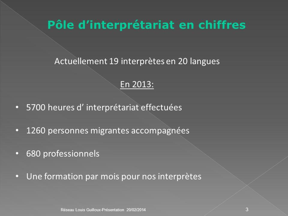 Pôle dinterprétariat en chiffres Actuellement 19 interprètes en 20 langues En 2013: 5700 heures d interprétariat effectuées 1260 personnes migrantes a