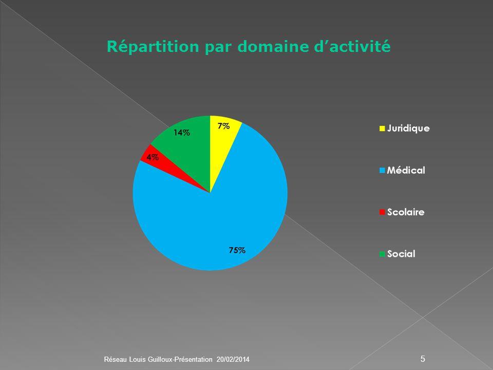 Répartition par domaine dactivité Réseau Louis Guilloux-Présentation 20/02/2014 5
