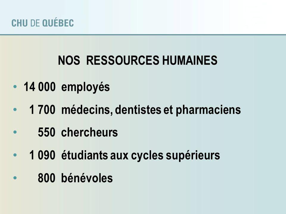 LE CHU DE QUÉBEC EN CHIFFRES Budget annuel: 1,1 G$ soit 3% du budget de la santé du Québec; Plus de 2 200 fournisseurs; Plus de 100 M$ dachats de matériel et fournitures médicales / an; Plus de 20 M$ /an dachats en équipements spécialisés; Plus de 50 M$ en médicaments / an; Plus de 1 G$ de grands projets immobiliers.