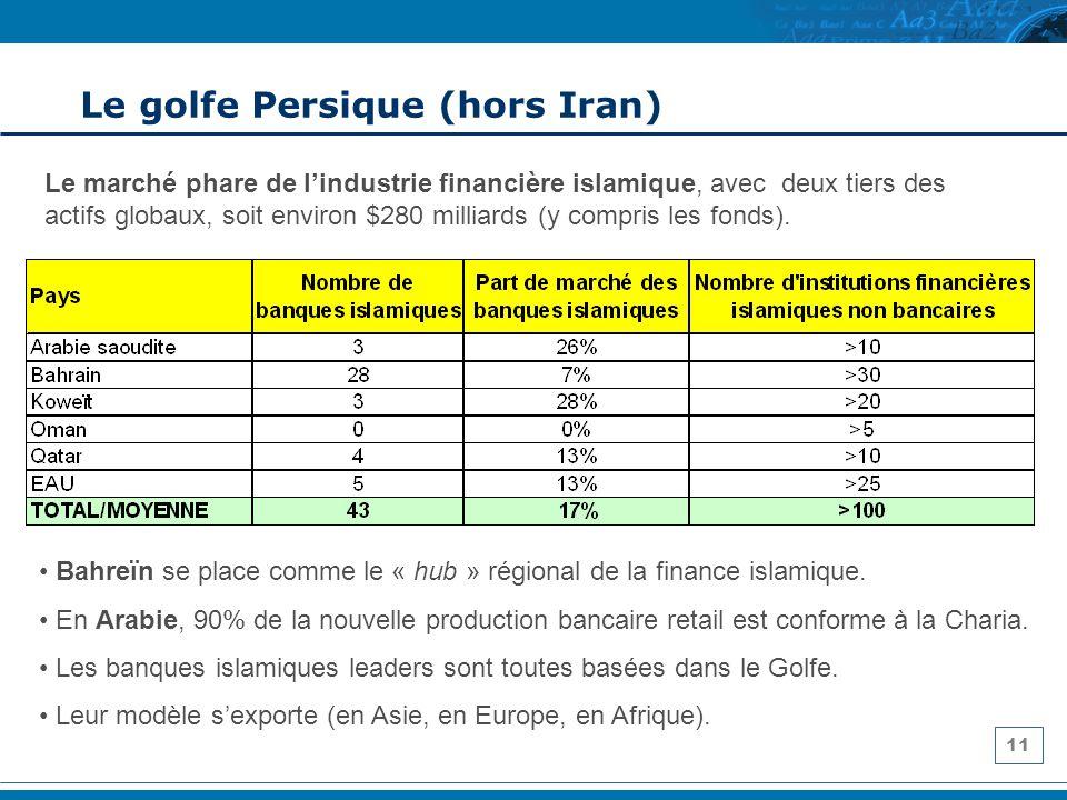 11 Le golfe Persique (hors Iran) Le marché phare de lindustrie financière islamique, avec deux tiers des actifs globaux, soit environ $280 milliards (