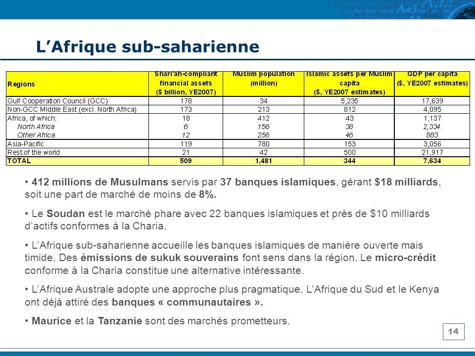 14 LAfrique sub-saharienne 412 millions de Musulmans servis par 37 banques islamiques, gérant $18 milliards, soit une part de marché de moins de 8%. L