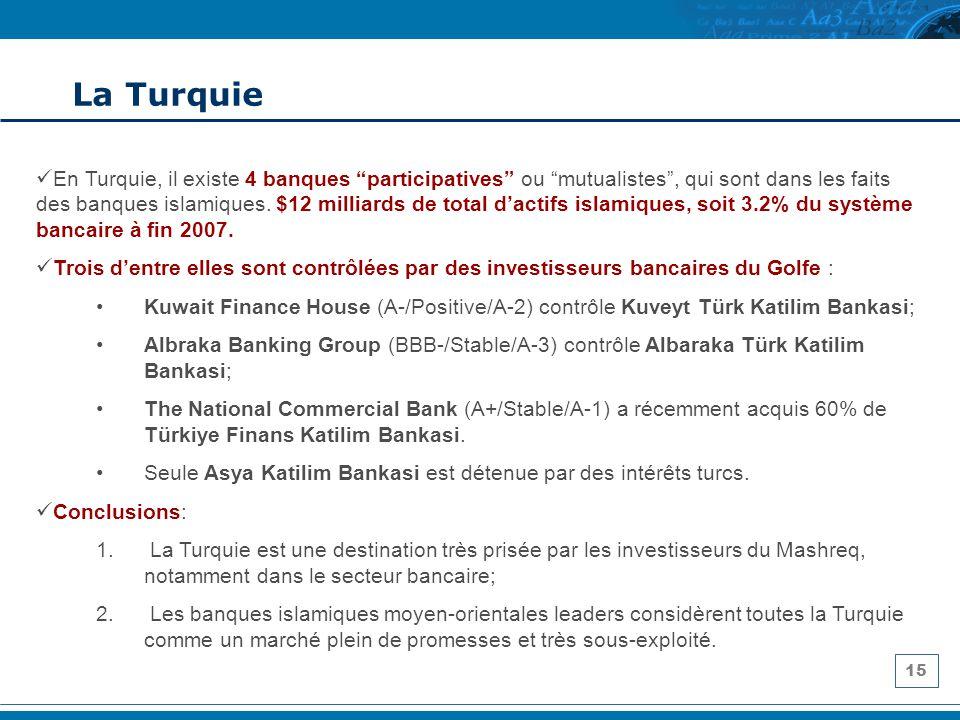15 La Turquie En Turquie, il existe 4 banques participatives ou mutualistes, qui sont dans les faits des banques islamiques. $12 milliards de total da
