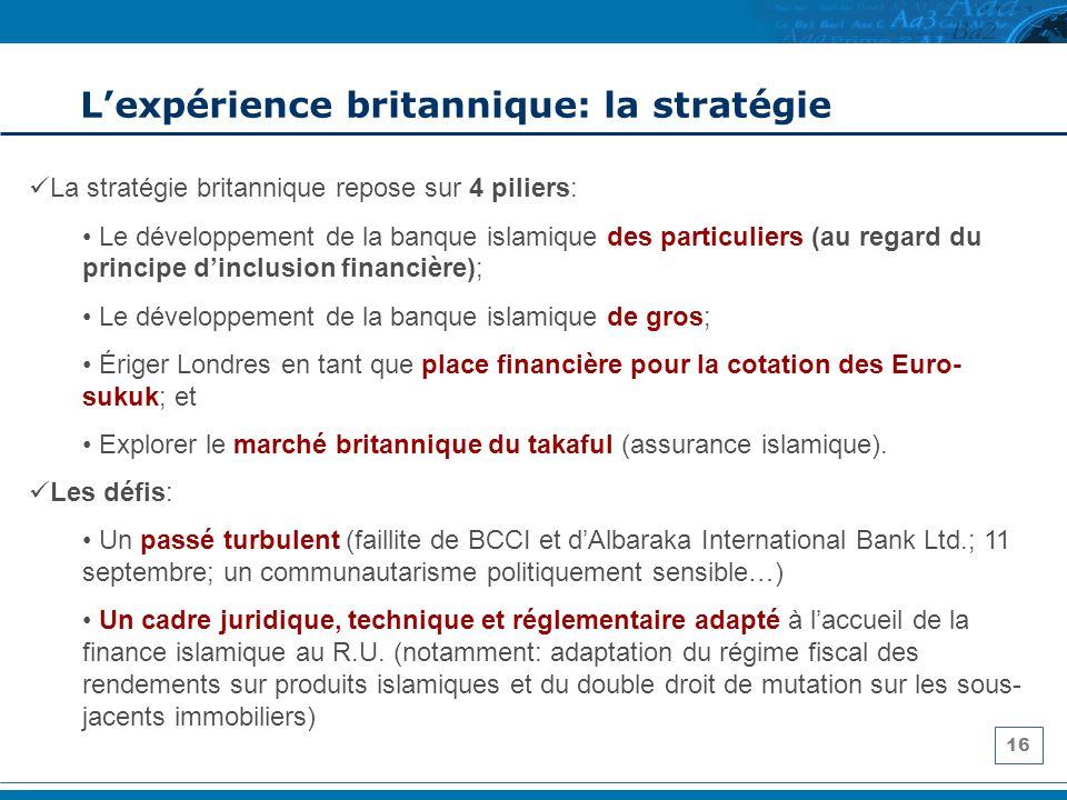 16 Lexpérience britannique: la stratégie La stratégie britannique repose sur 4 piliers: Le développement de la banque islamique des particuliers (au r