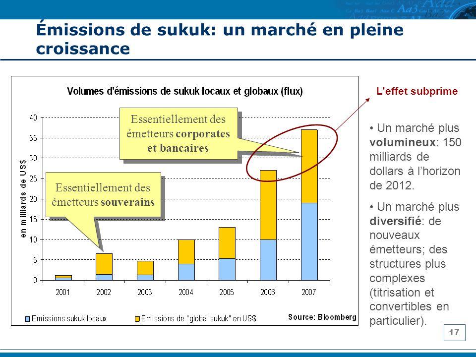 17 Émissions de sukuk: un marché en pleine croissance Essentiellement des émetteurs souverains Essentiellement des émetteurs corporates et bancaires U