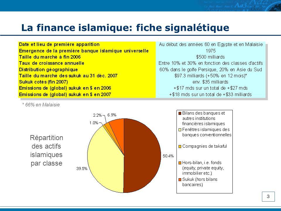 14 LAfrique sub-saharienne 412 millions de Musulmans servis par 37 banques islamiques, gérant $18 milliards, soit une part de marché de moins de 8%.