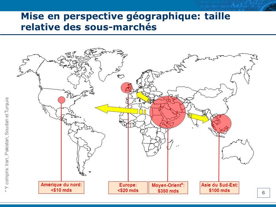 6 Mise en perspective géographique: taille relative des sous-marchés Moyen-Orient * : $350 mds Europe: <$20 mds Asie du Sud-Est: $100 mds Amérique du