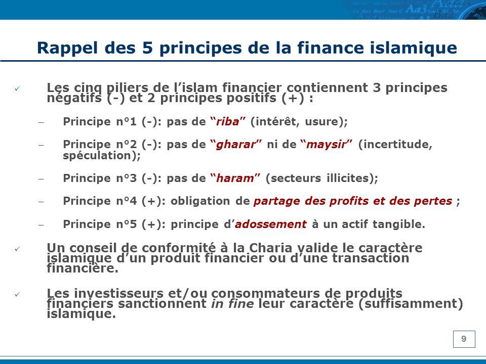 9 Les cinq piliers de lislam financier contiennent 3 principes négatifs (-) et 2 principes positifs (+) : – Principe n°1 (-): pas de riba (intérêt, us