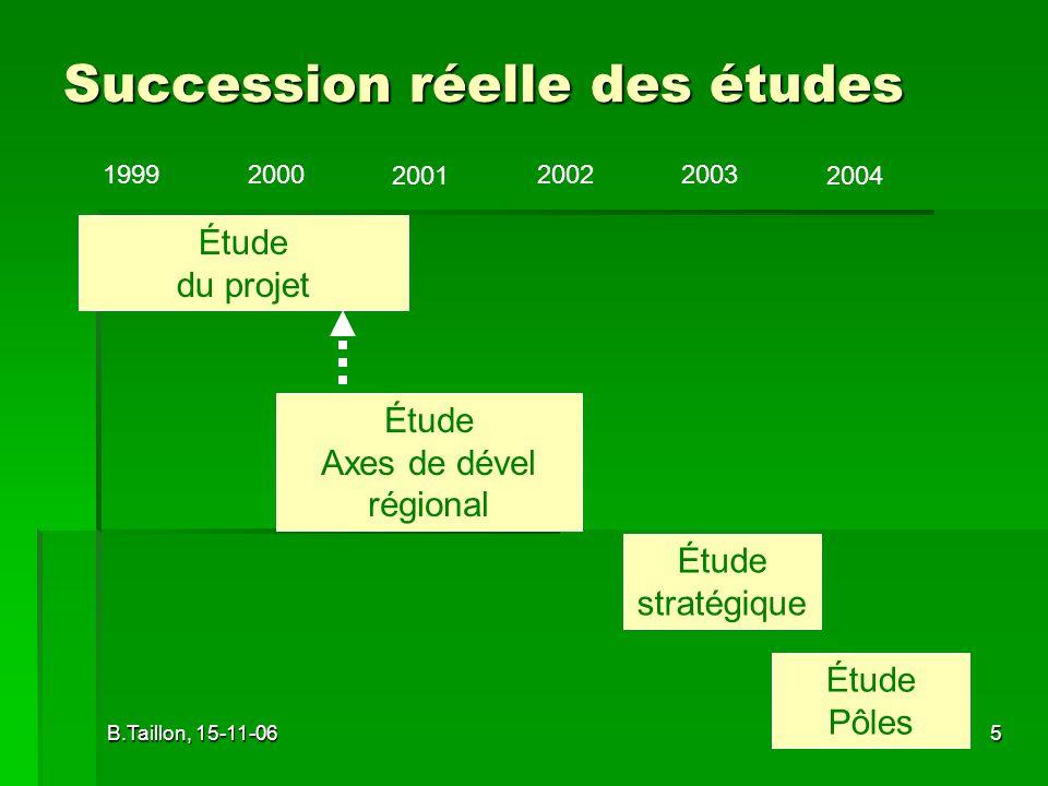 B.Taillon, 15-11-065 Succession réelle des études Étude stratégique Étude Axes de dével régional Étude du projet 1999200020022003 20012004 Étude Pôles