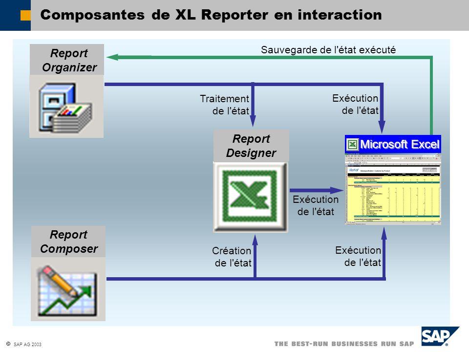 SAP AG 2003 Composantes de XL Reporter en interaction Report Organizer Traitement de l'état Sauvegarde de l'état exécuté Report Composer Report Design