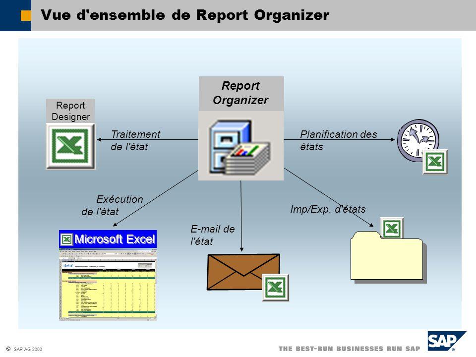 SAP AG 2003 Vue d'ensemble de Report Organizer Traitement de l'état Planification des états Exécution de l'état E-mail de l'état Report Organizer Imp/
