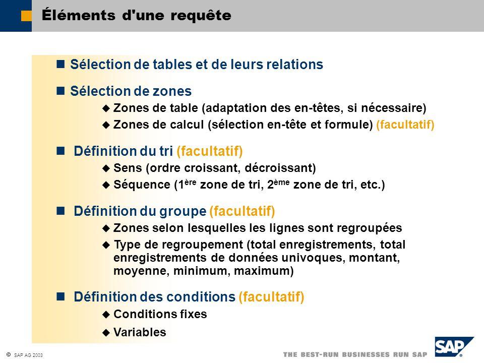 SAP AG 2003 Éléments d'une requête Sélection de tables et de leurs relations Sélection de zones Zones de table (adaptation des en-têtes, si nécessaire