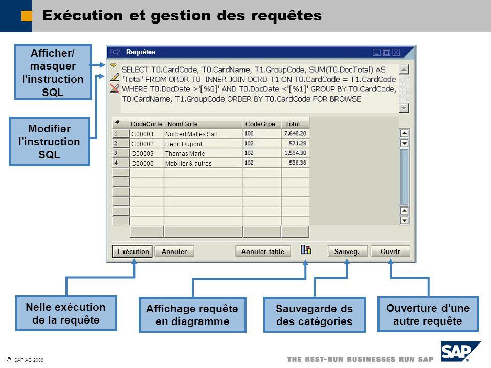 SAP AG 2003 Exécution et gestion des requêtes ExécutionAnnulerAnnuler tableSauveg.Ouvrir NomCarteCodeGrpeTotalCodeCarte Norbert Malles Sarl Henri Dupo