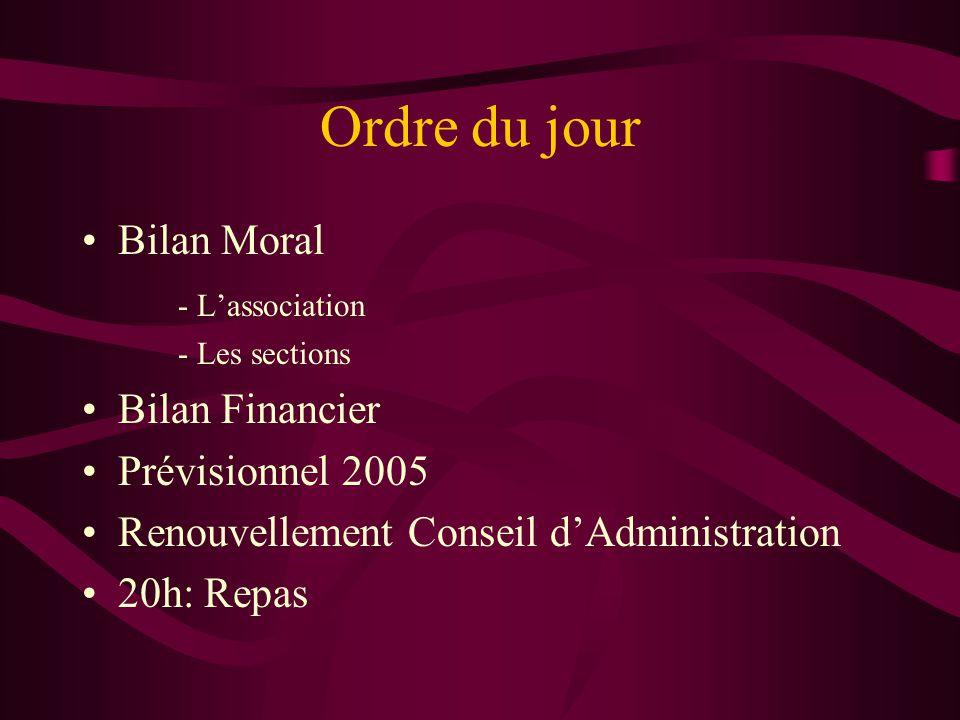 Ordre du jour Bilan Moral - Lassociation - Les sections Bilan Financier Prévisionnel 2005 Renouvellement Conseil dAdministration 20h: Repas