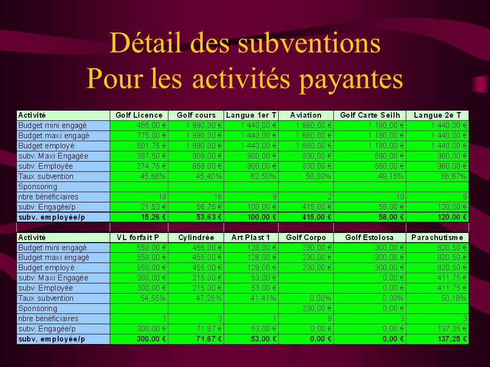 Détail des subventions Pour les activités payantes