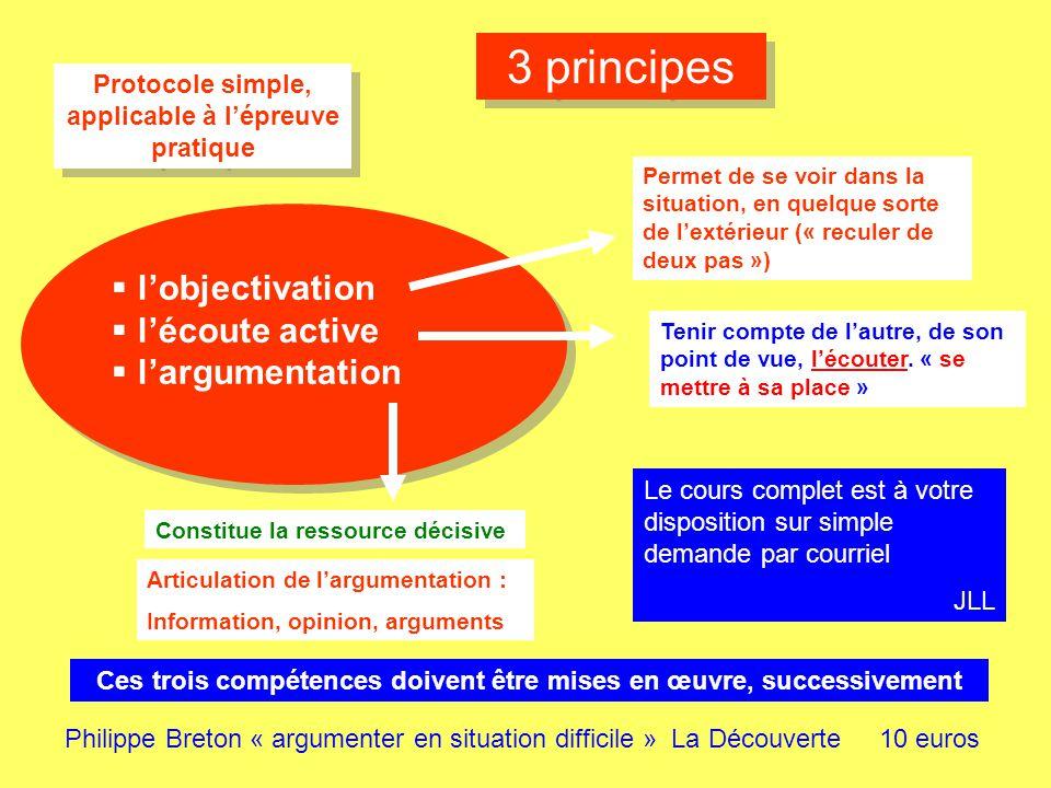 3 principes Protocole simple, applicable à lépreuve pratique Philippe Breton « argumenter en situation difficile » La Découverte 10 euros Permet de se