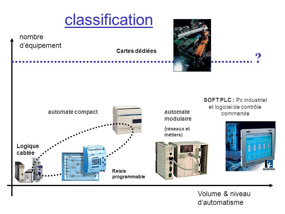 Logique cablée Volume & niveau dautomatisme nombre déquipement SOFT PLC : Pc industriel et logiciel de contrôle commande automate modulaire ( réseaux