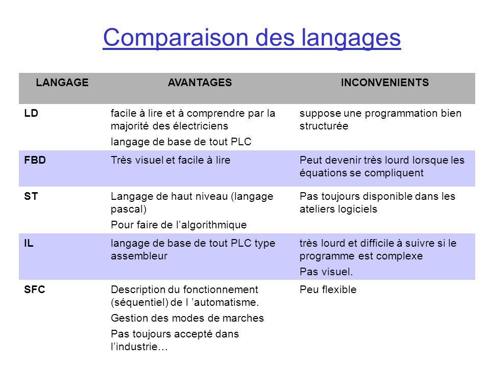 LANGAGEAVANTAGESINCONVENIENTS LDfacile à lire et à comprendre par la majorité des électriciens langage de base de tout PLC suppose une programmation b