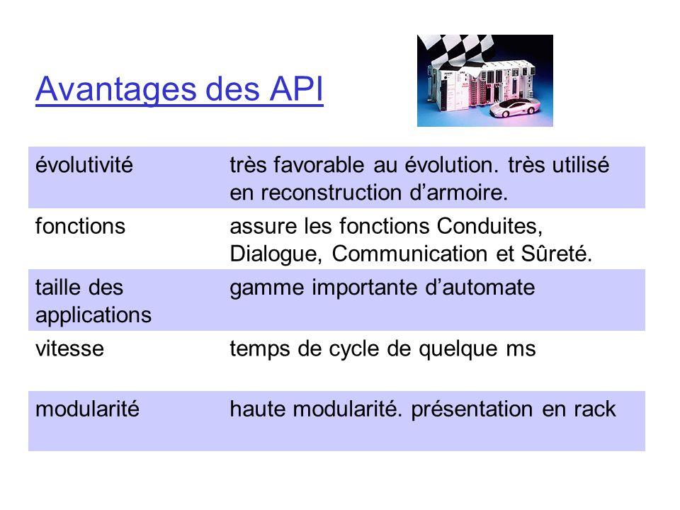 Avantages des API évolutivitétrès favorable au évolution. très utilisé en reconstruction darmoire. fonctionsassure les fonctions Conduites, Dialogue,