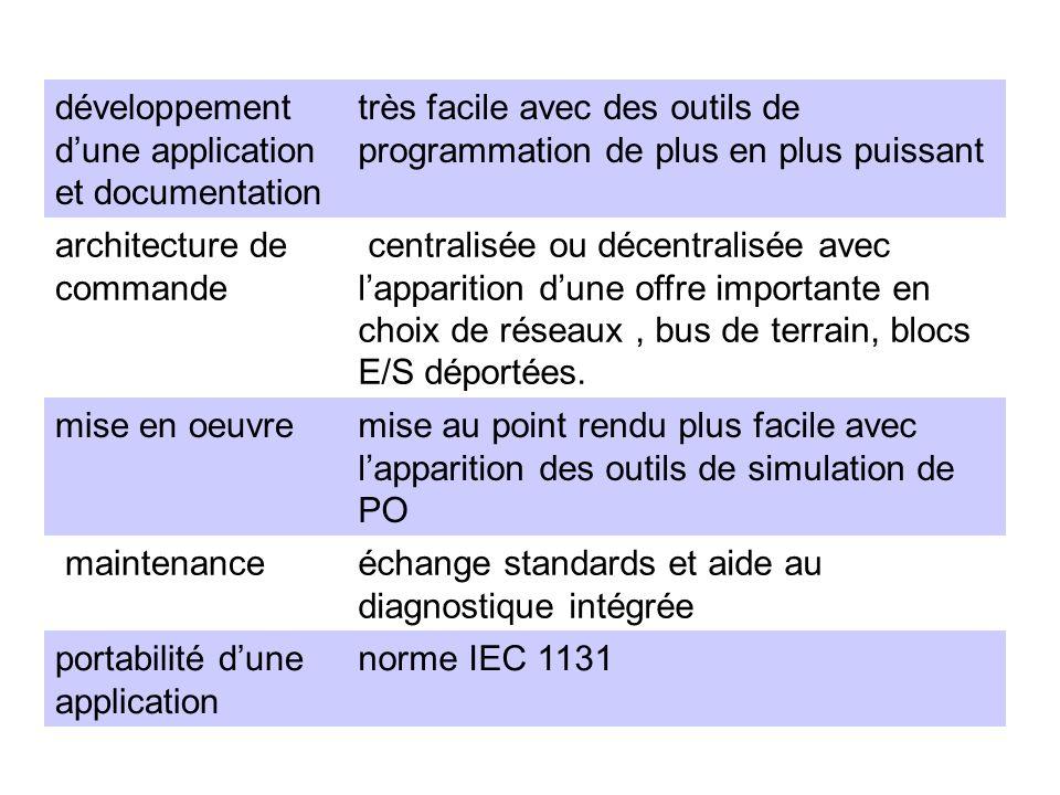 développement dune application et documentation très facile avec des outils de programmation de plus en plus puissant architecture de commande central