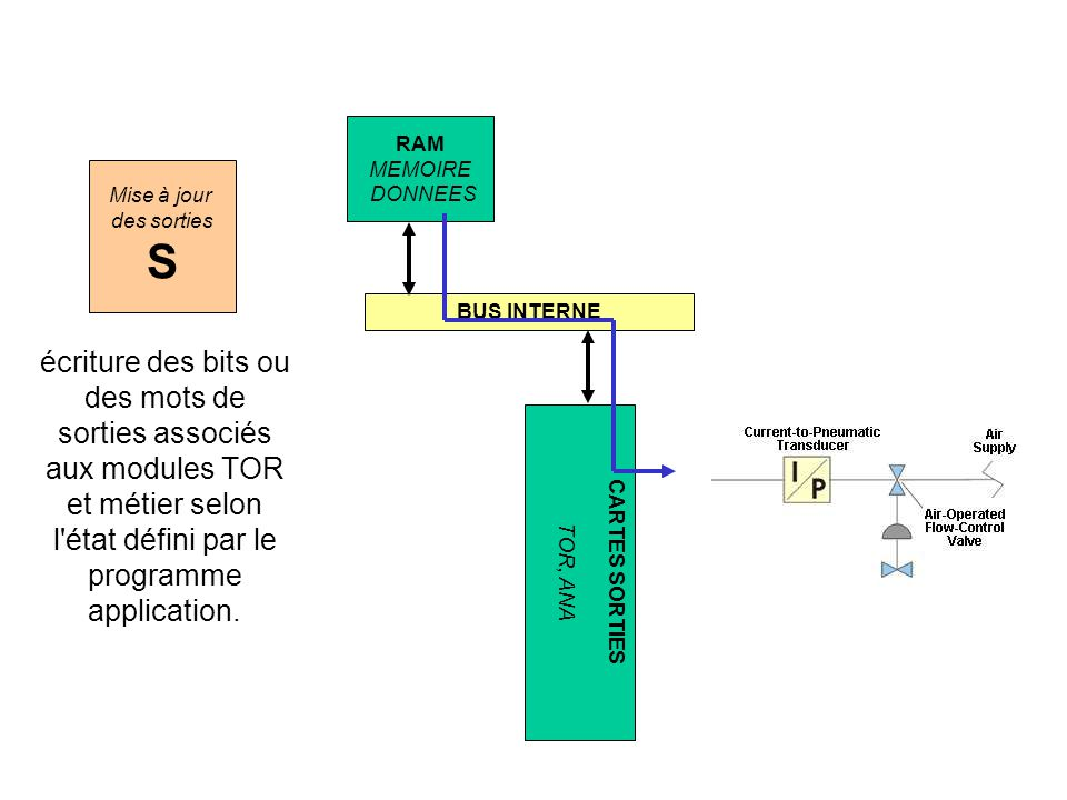 CARTES SORTIES TOR, ANA Mise à jour des sorties S écriture des bits ou des mots de sorties associés aux modules TOR et métier selon l'état défini par