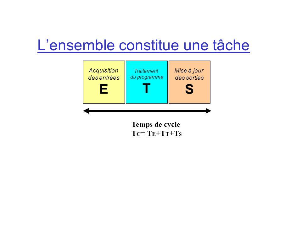 Lensemble constitue une tâche Acquisition des entrées E Traitement du programme T Mise à jour des sorties S Temps de cycle T C = T E +T T +T S