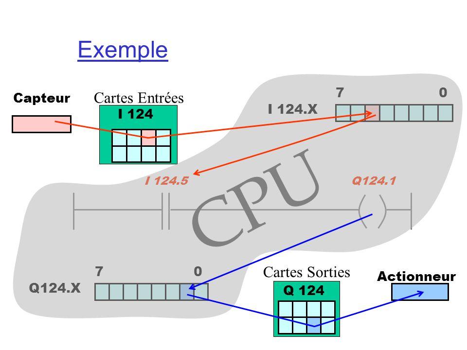 Exemple Cartes Entrées Cartes Sorties Q 124 Q124.X 7 0 I 124.X 7 0 I 124 Capteur I 124.5Q124.1 CPU Actionneur
