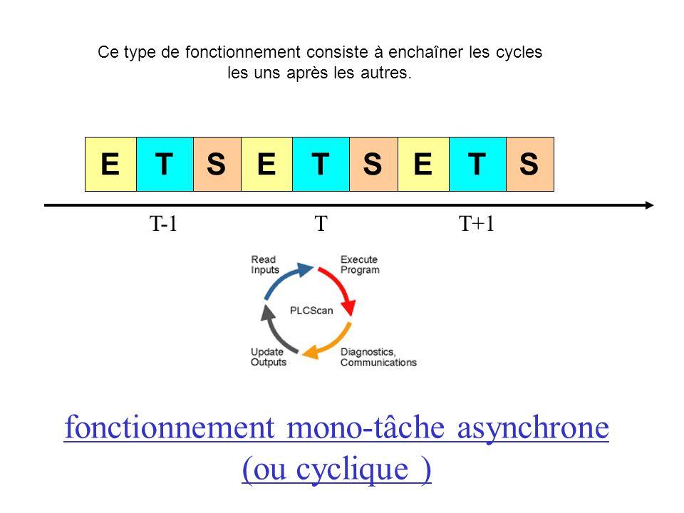 fonctionnement mono-tâche asynchrone (ou cyclique ) Ce type de fonctionnement consiste à enchaîner les cycles les uns après les autres. ETS T-1 ETS T