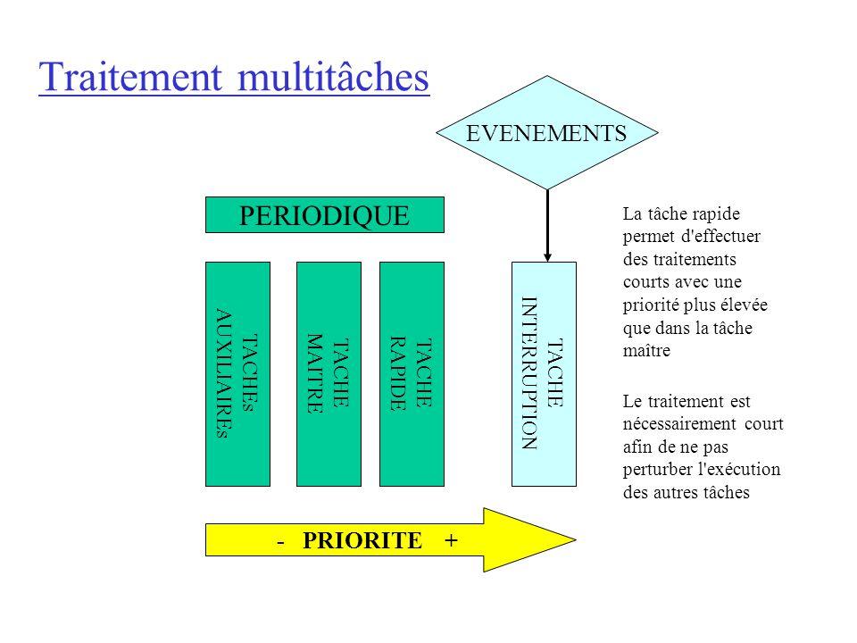 Traitement multitâches TACHE RAPIDE TACHE MAITRE TACHEs AUXILIAIREs PERIODIQUE EVENEMENTS TACHE INTERRUPTION - PRIORITE + La tâche rapide permet d'eff