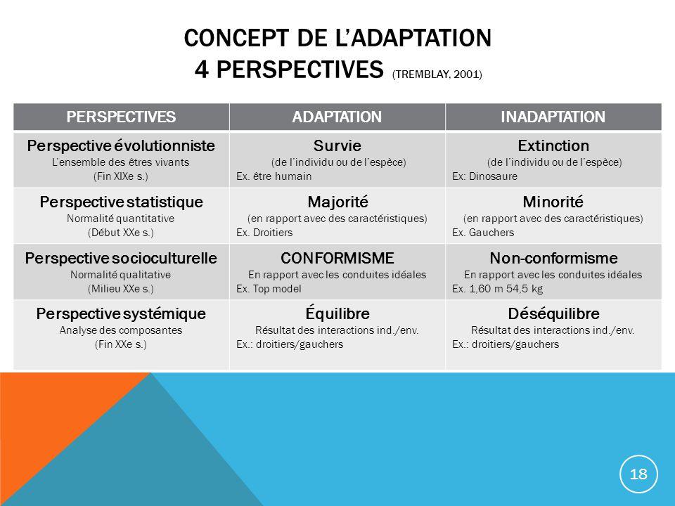 CONCEPT DE LADAPTATION 4 PERSPECTIVES (TREMBLAY, 2001) PERSPECTIVESADAPTATIONINADAPTATION Perspective évolutionniste Lensemble des êtres vivants (Fin