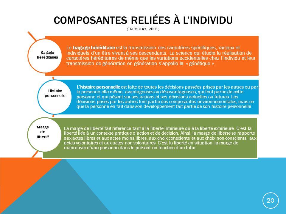 COMPOSANTES RELIÉES À LINDIVIDU (TREMBLAY, 2001) Le bagage héréditaire est la transmission des caractères spécifiques, raciaux et individuels dun être