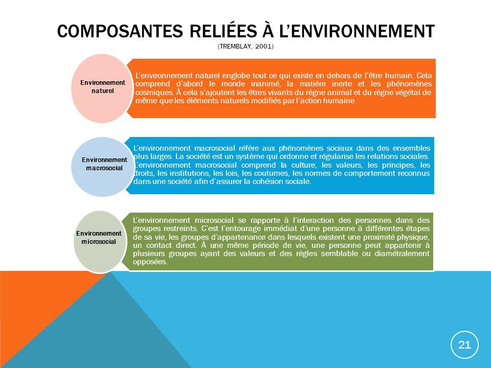 COMPOSANTES RELIÉES À LENVIRONNEMENT (TREMBLAY, 2001) Lenvironnement naturel englobe tout ce qui existe en dehors de lêtre humain. Cela comprend dabor