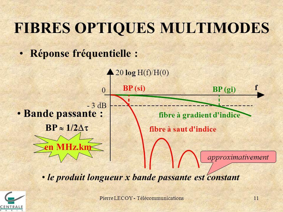 Pierre LECOY - Télécommunications11 FIBRES OPTIQUES MULTIMODES Réponse fréquentielle : - 3 dB 20 log H(f)/H(0) f 0 Bande passante : BP 1/2 BP (gi) fib